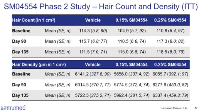 sm04554-efficacite